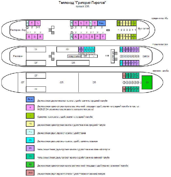 Схема т/х «Григорий Пирогов»